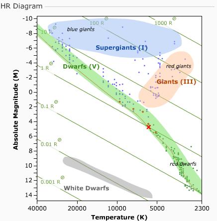 hr diagram hr diagram blue stars polaris hr diagram