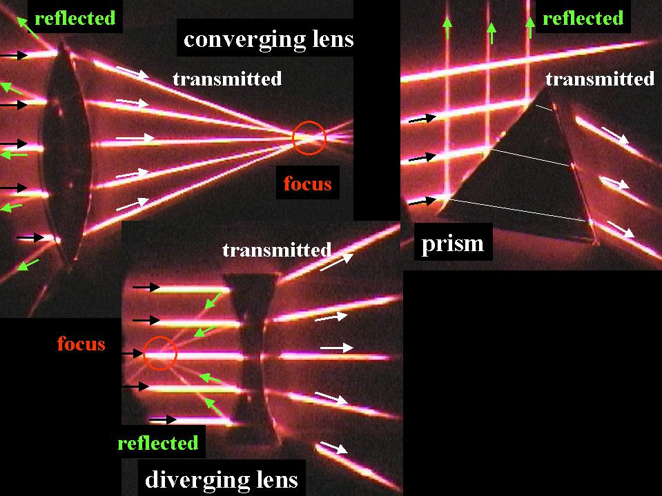 basic geometrical optics F undamentals of photonics module 13 basic geometrical optics leno s pedrotti cord waco, texas optics is the cornerstone of photonics systems and applications in this module, you will learn about one.