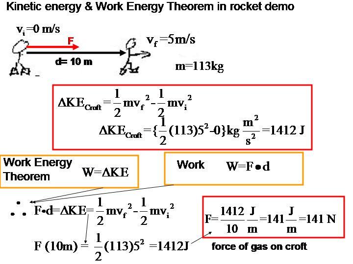 WorkKinetic Energy Theorem Equation Jennarocca – Work Energy Theorem Worksheet