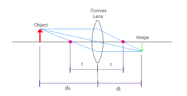 lenses optics Concave Ray Diagram for Double note that the image appears inverted about the optical axis also note that this particular ray diagram is only true while the object remains farther from