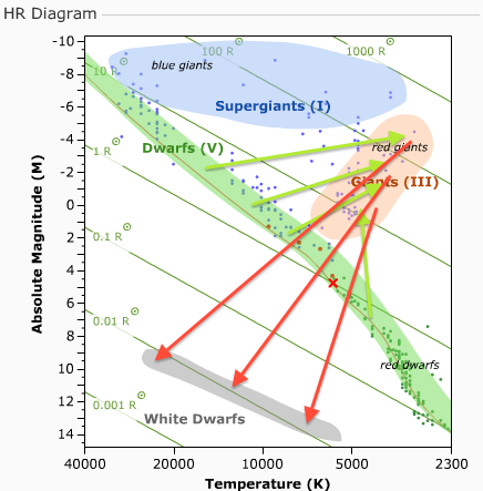 Stellar evolution high mass main sequence stars ccuart Gallery