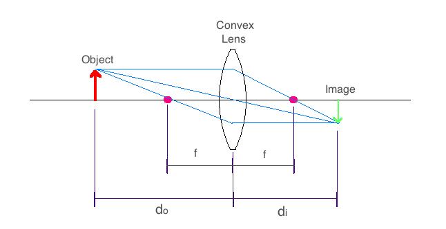 Lenses  Optics