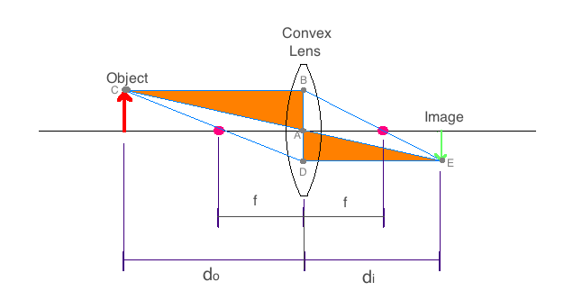 thin lens physics exp Physics 215 - experiment 14 thin lenses 81 position for the converging lens (results in a different ic) 13 average the values of f compare 14.